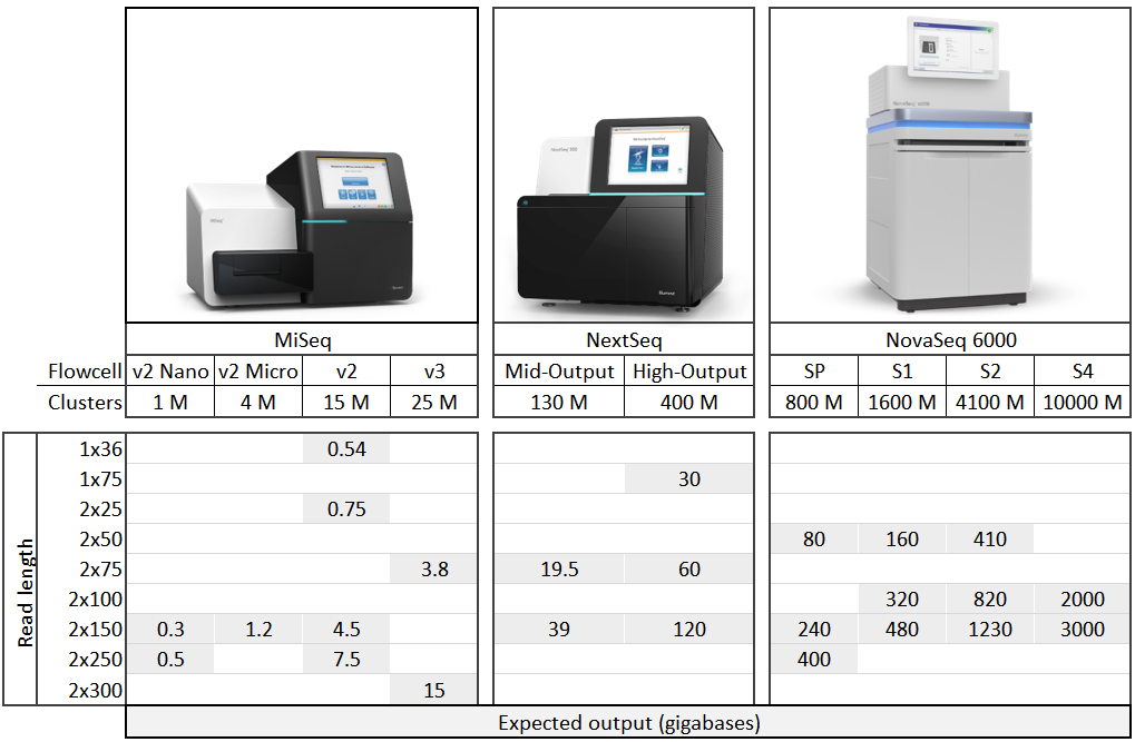 Parameters and output for the Donnelly Sequencing Centre's Illumina MiSeq, NextSeq, and NovaSeq sequencers.